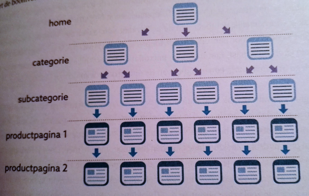 Websitestructuur goede seo, zoekmachine optimalisatie