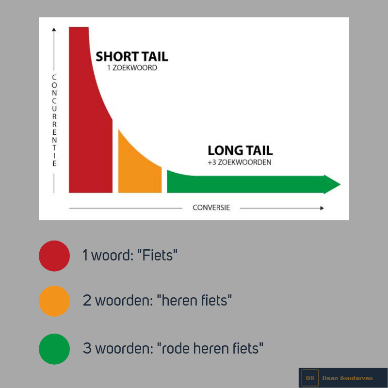 Welke zoekwoorden gebruiken? Gebruik je long tail zoekwoorden of short tail keywords